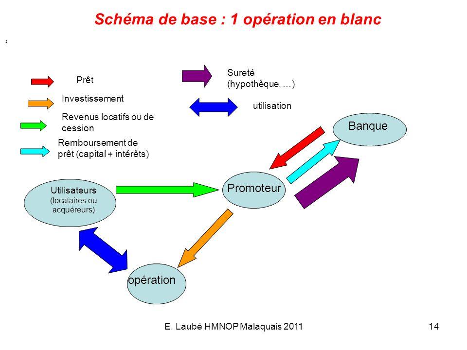 Schéma de base : 1 opération en blanc