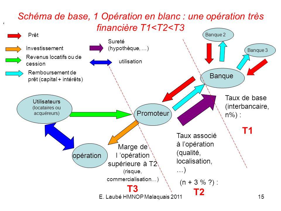 Schéma de base, 1 Opération en blanc : une opération très financière T1<T2<T3