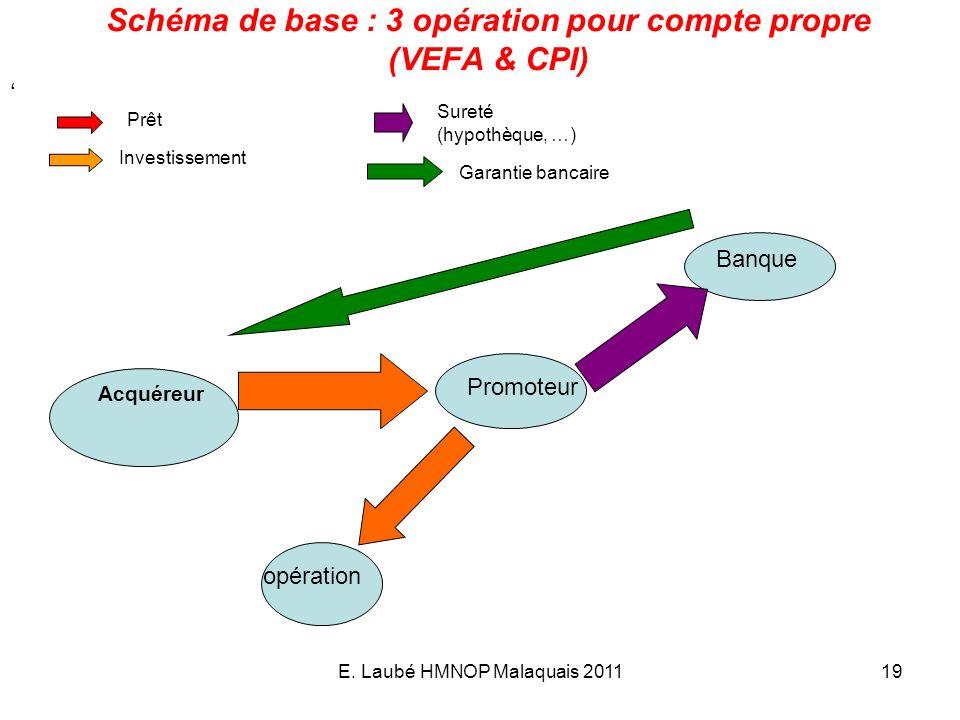 Schéma de base : 3 opération pour compte propre (VEFA & CPI)