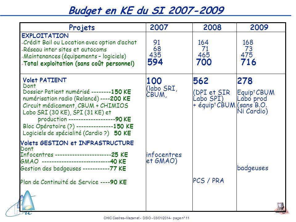 Budget en KE du SI 2007-2009 594 716 100 562 278 2008 2009 Projets