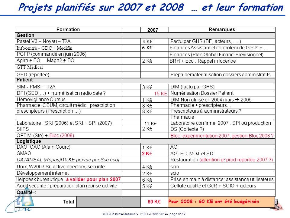 Projets planifiés sur 2007 et 2008 … et leur formation