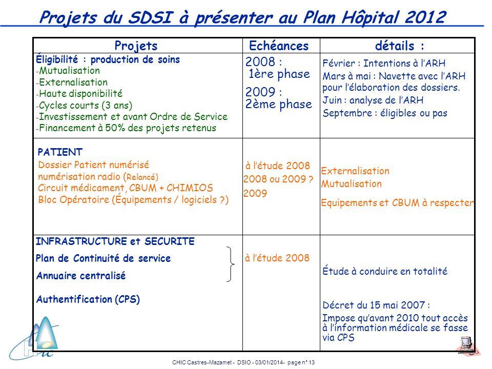 Projets du SDSI à présenter au Plan Hôpital 2012