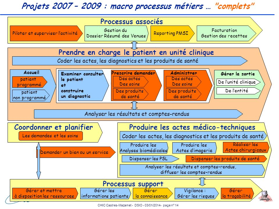 Projets 2007 – 2009 : macro processus métiers … complets
