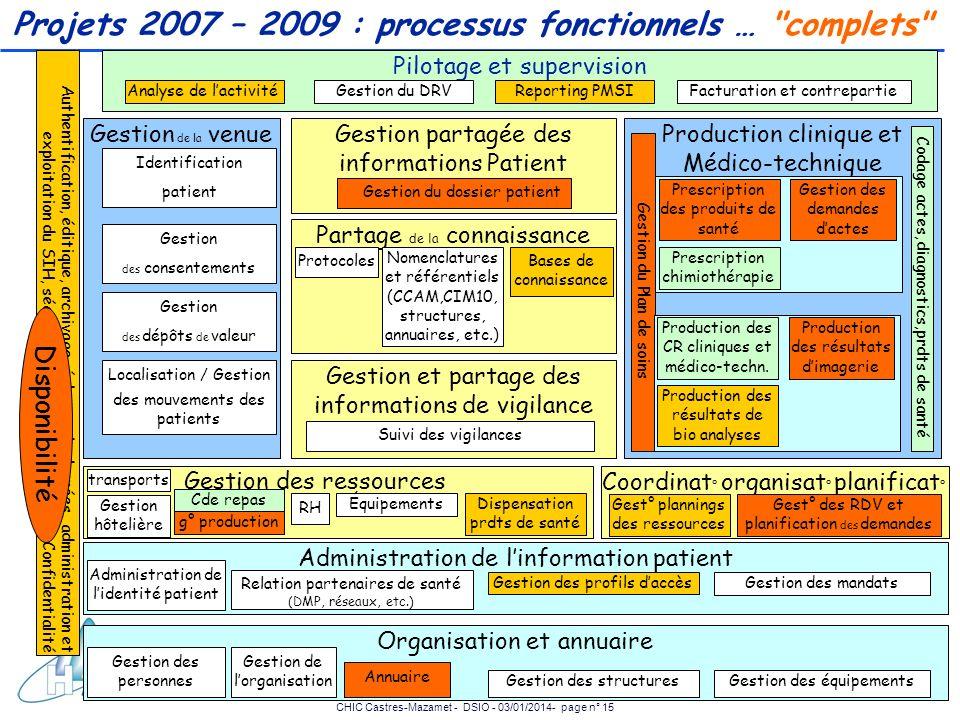 Projets 2007 – 2009 : processus fonctionnels … complets