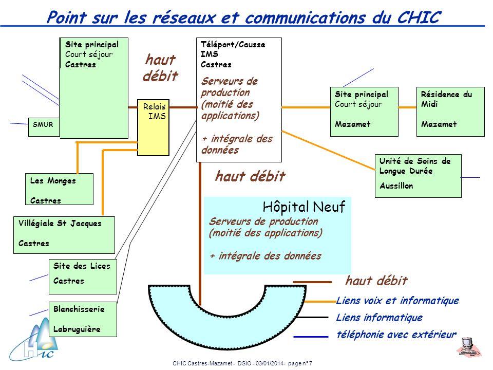 Point sur les réseaux et communications du CHIC
