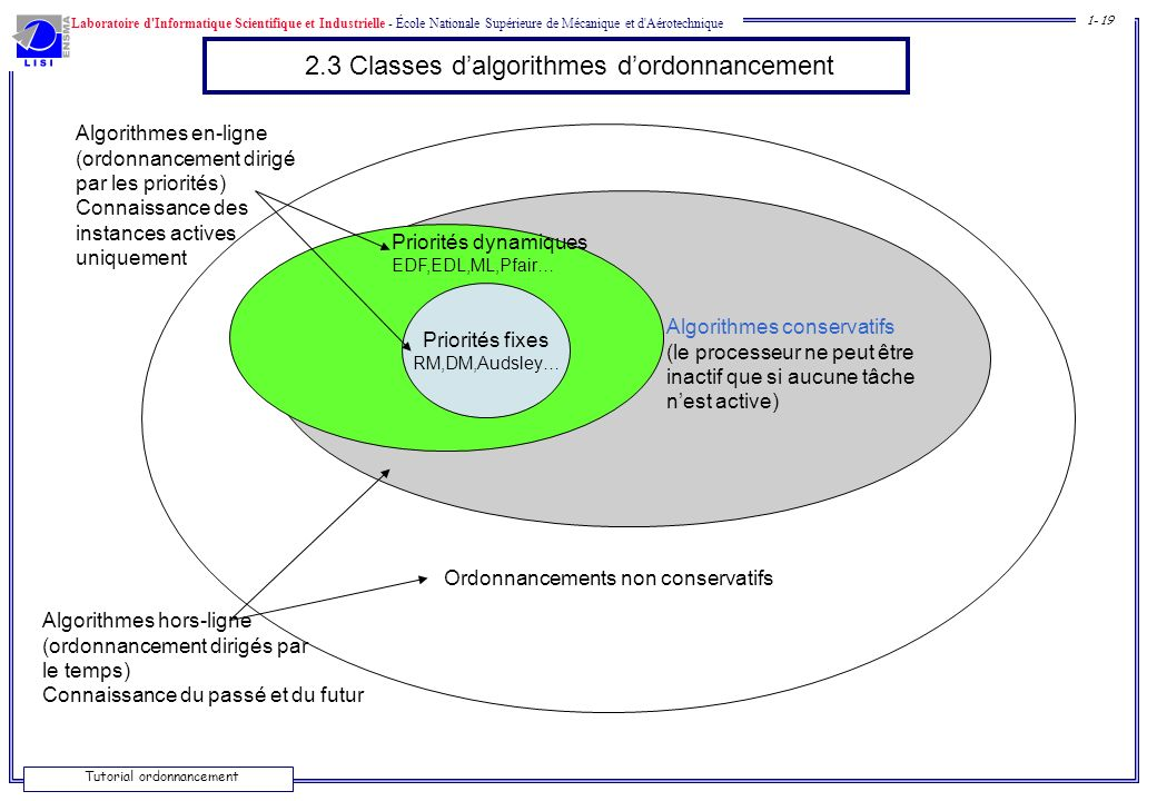 2.3 Classes d'algorithmes d'ordonnancement