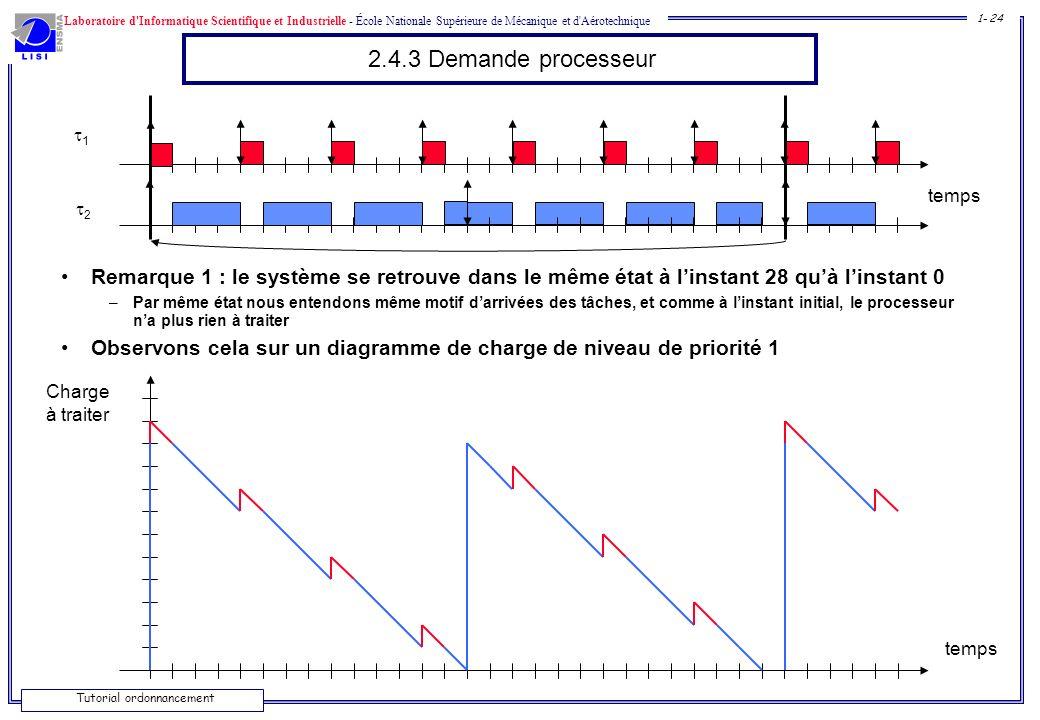 2.4.3 Demande processeur 1. temps. 2. Remarque 1 : le système se retrouve dans le même état à l'instant 28 qu'à l'instant 0.