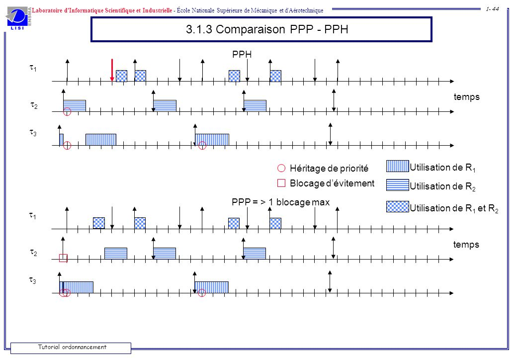 3.1.3 Comparaison PPP - PPH PPH 1 temps 2 3 Héritage de priorité