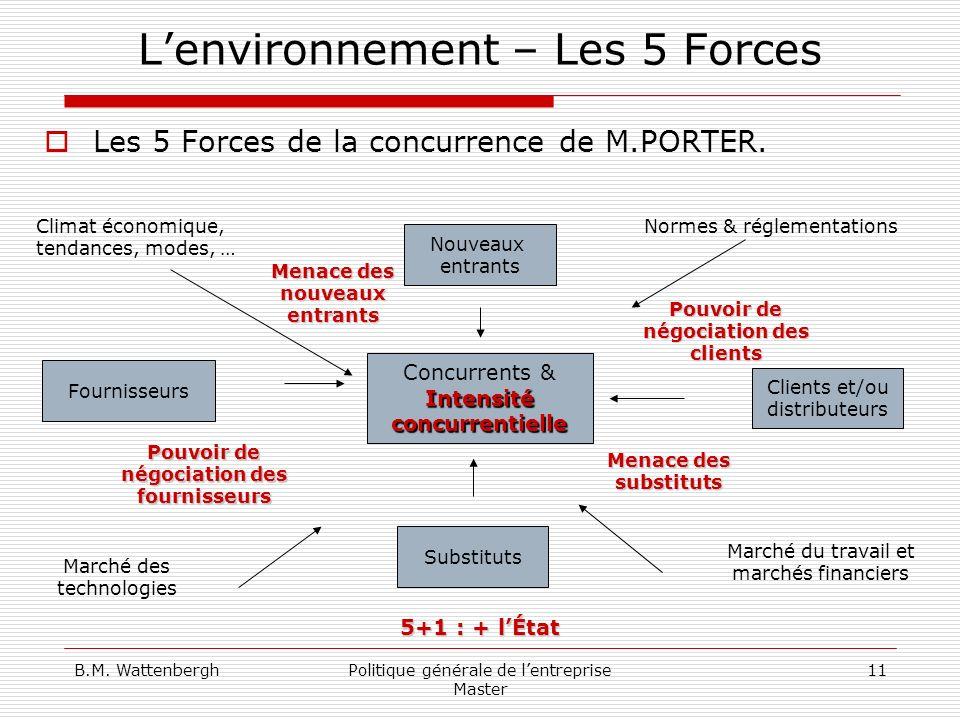 L'environnement – Les 5 Forces