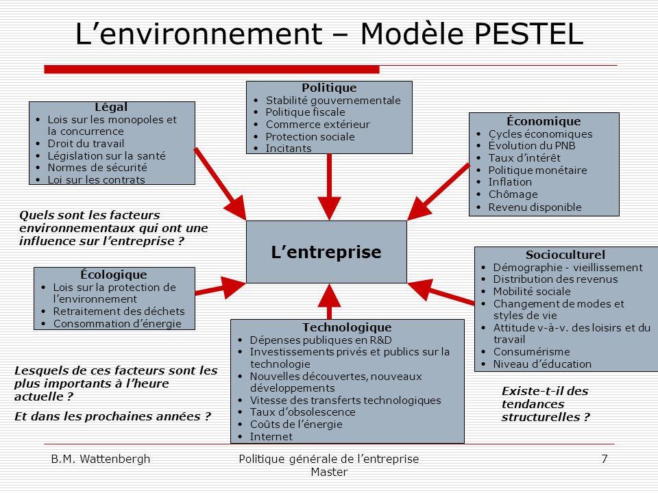 L'environnement – Modèle PESTEL