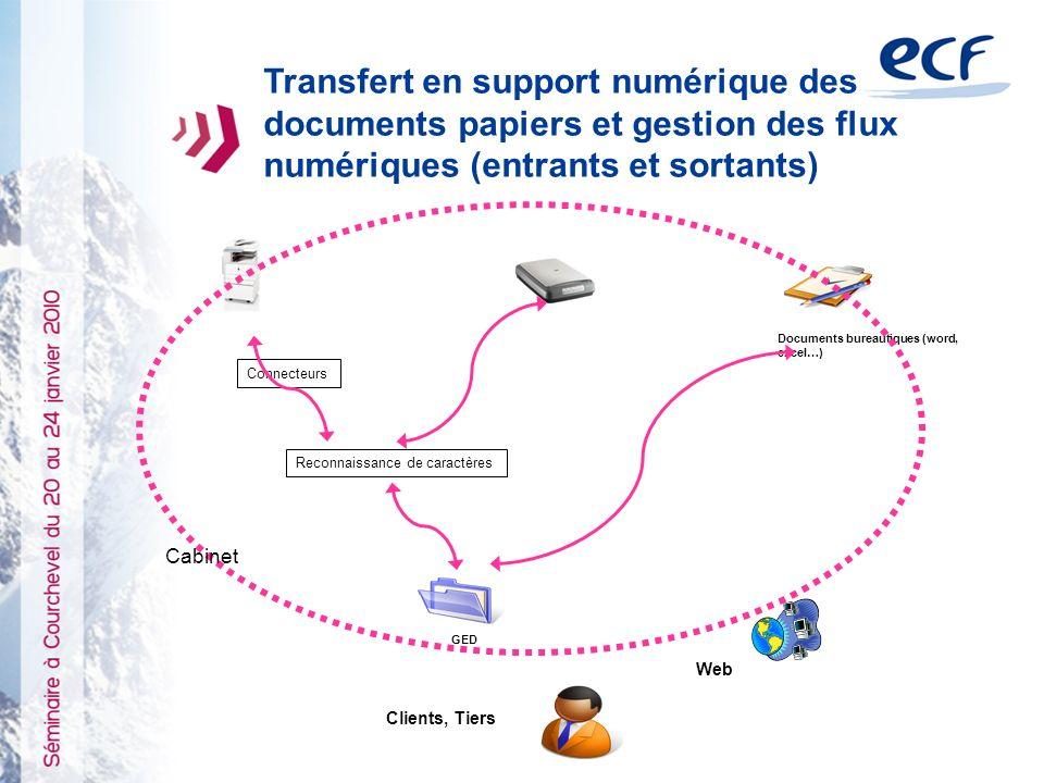Transfert en support numérique des documents papiers et gestion des flux numériques (entrants et sortants)