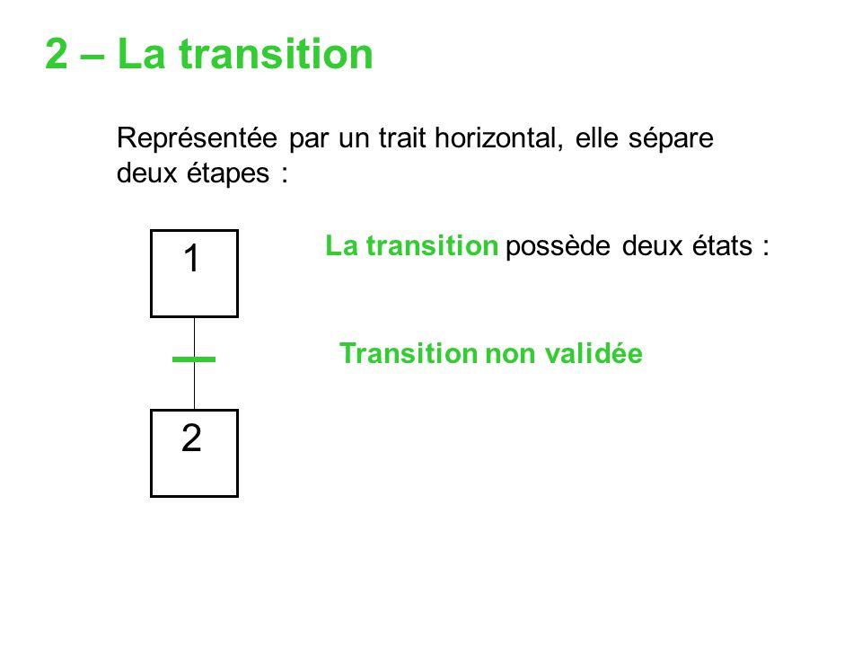 2 – La transition Représentée par un trait horizontal, elle sépare deux étapes : La transition possède deux états :