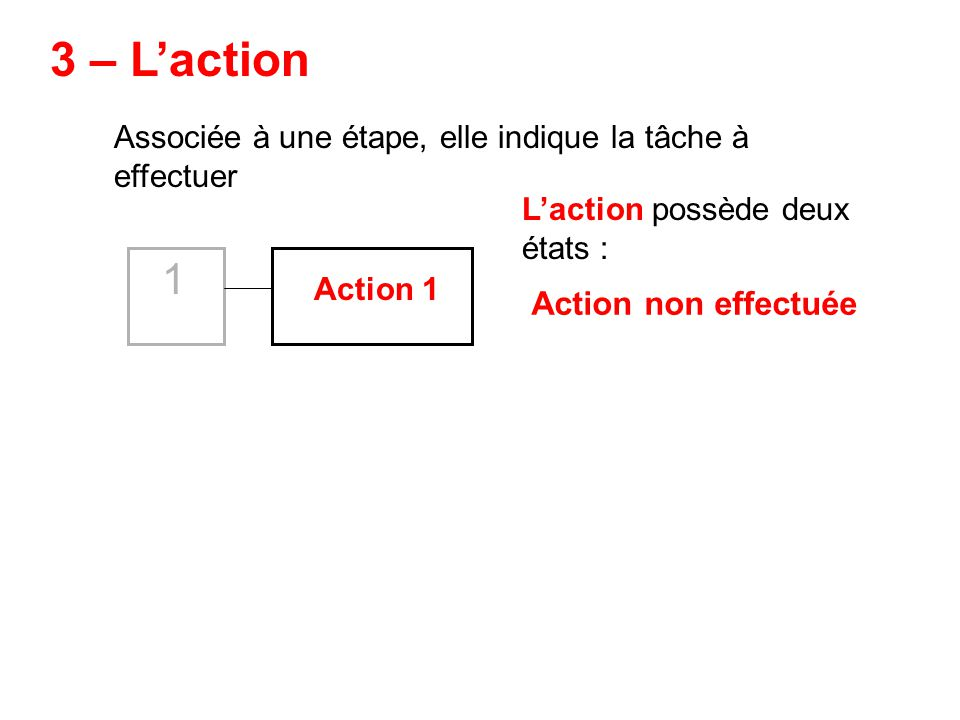 3 – L'action 1 Associée à une étape, elle indique la tâche à effectuer