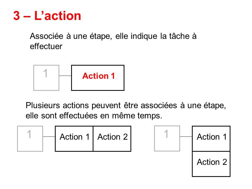 3 – L'action Associée à une étape, elle indique la tâche à effectuer. 1. Action 1.