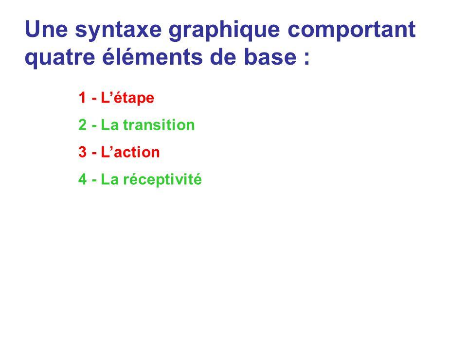 Une syntaxe graphique comportant quatre éléments de base :