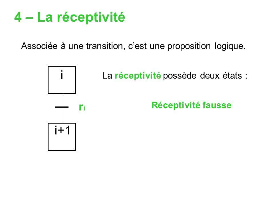 4 – La réceptivité Associée à une transition, c'est une proposition logique. i. La réceptivité possède deux états :
