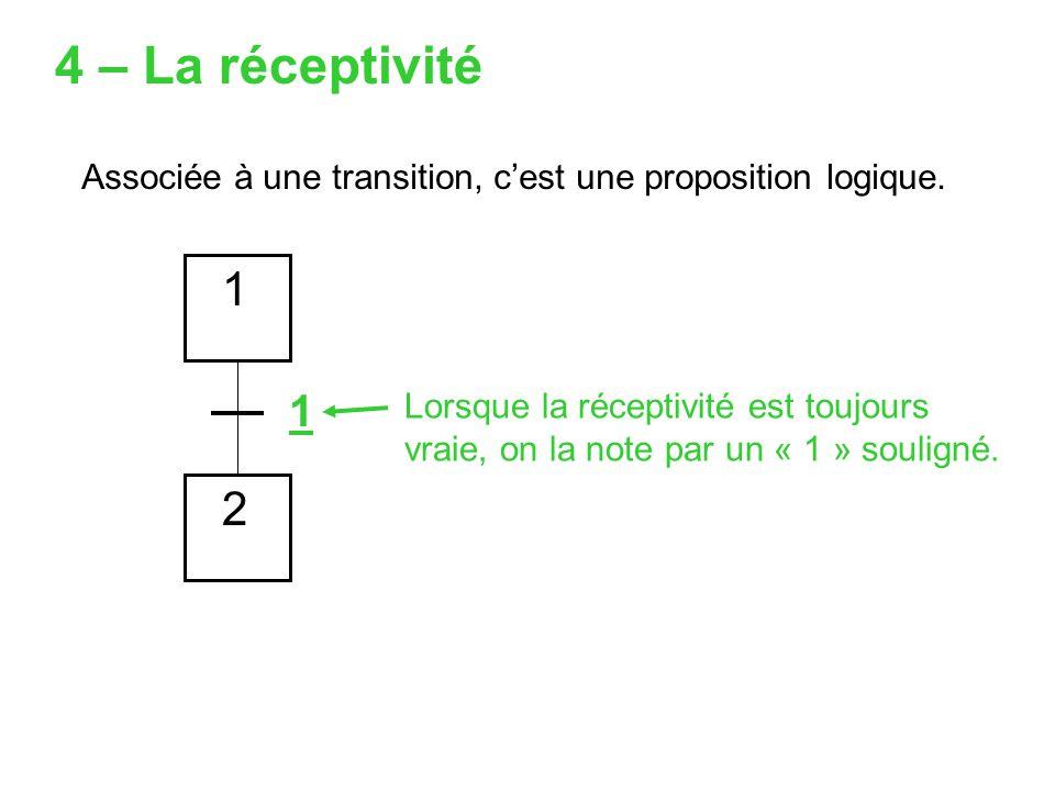 4 – La réceptivité Associée à une transition, c'est une proposition logique. 1. 1.