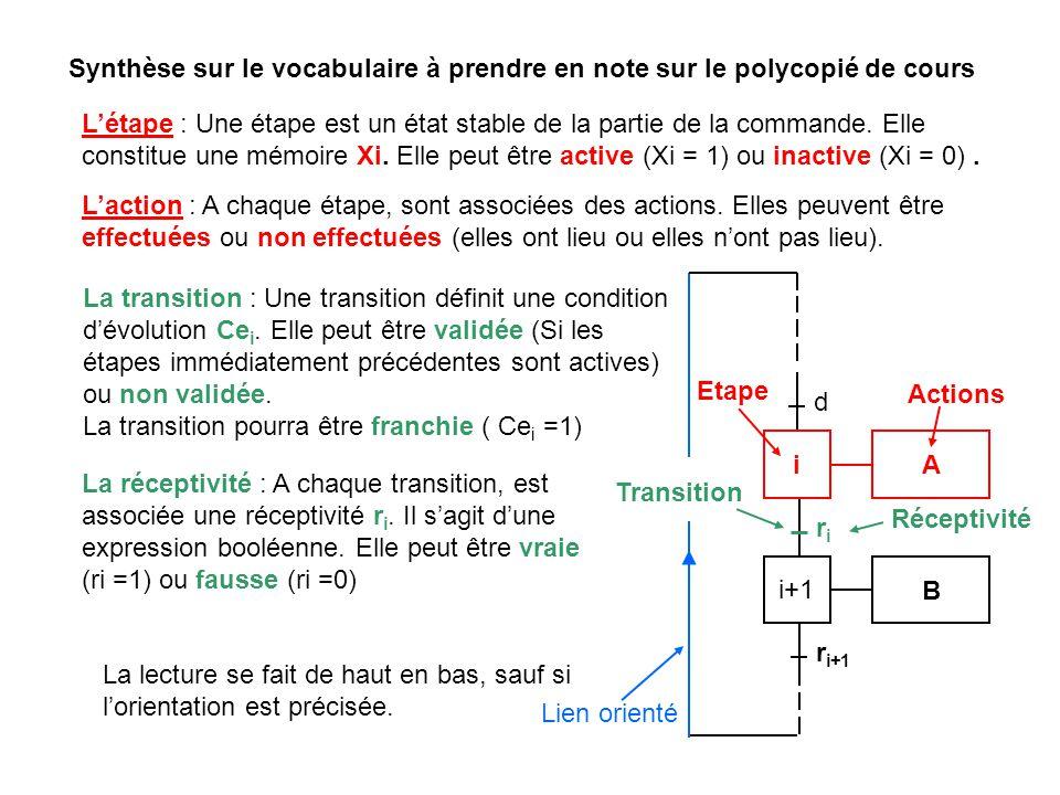 Synthèse sur le vocabulaire à prendre en note sur le polycopié de cours