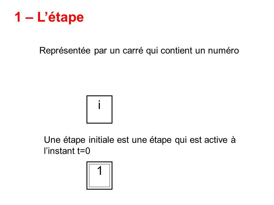 1 – L'étape i 1 Représentée par un carré qui contient un numéro