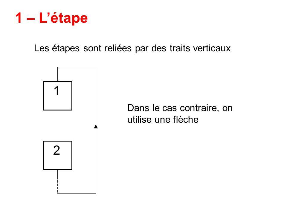 1 – L'étape 1 2 Les étapes sont reliées par des traits verticaux