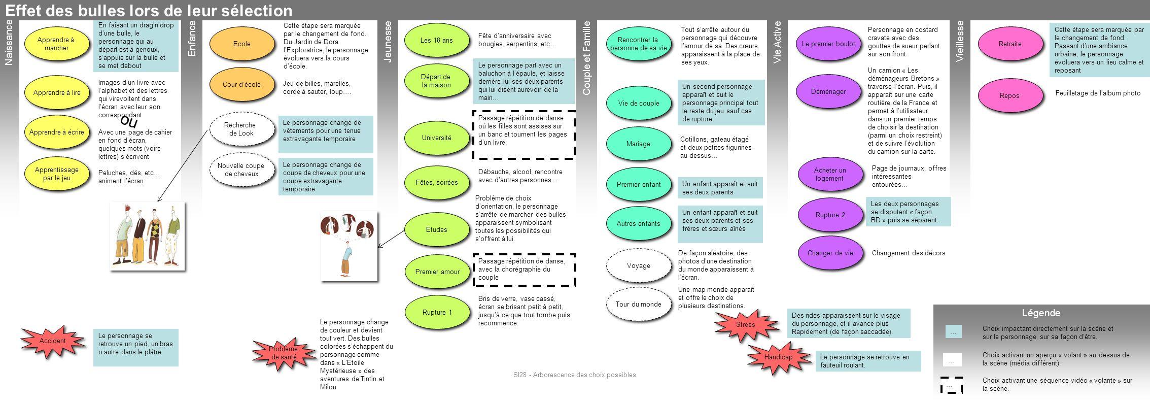 SI28 - Arborescence des choix possibles