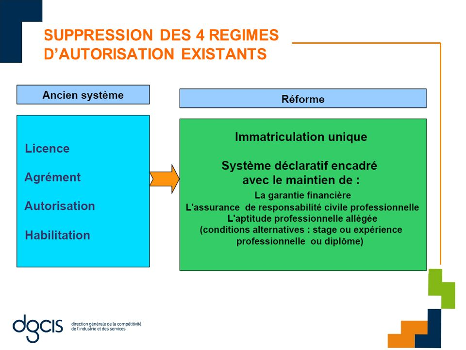 SUPPRESSION DES 4 REGIMES D'AUTORISATION EXISTANTS