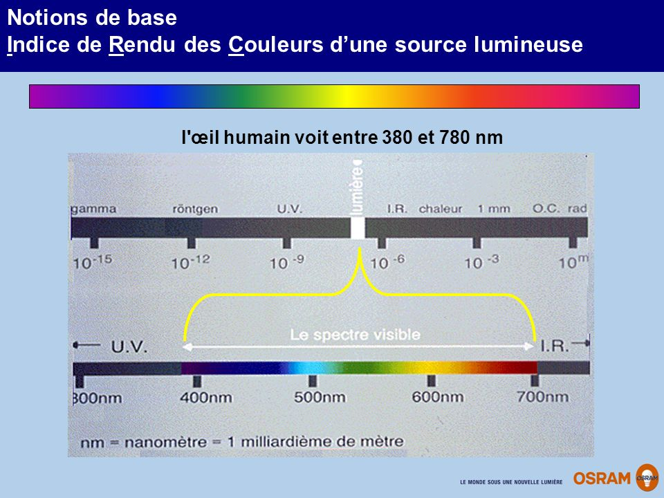 l œil humain voit entre 380 et 780 nm