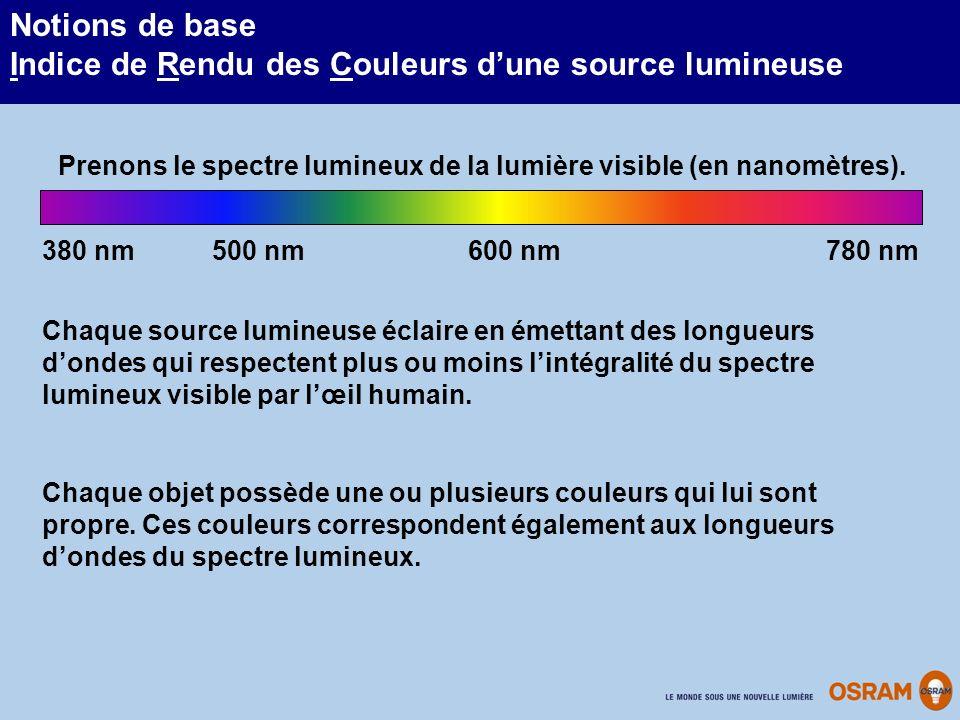 Prenons le spectre lumineux de la lumière visible (en nanomètres).