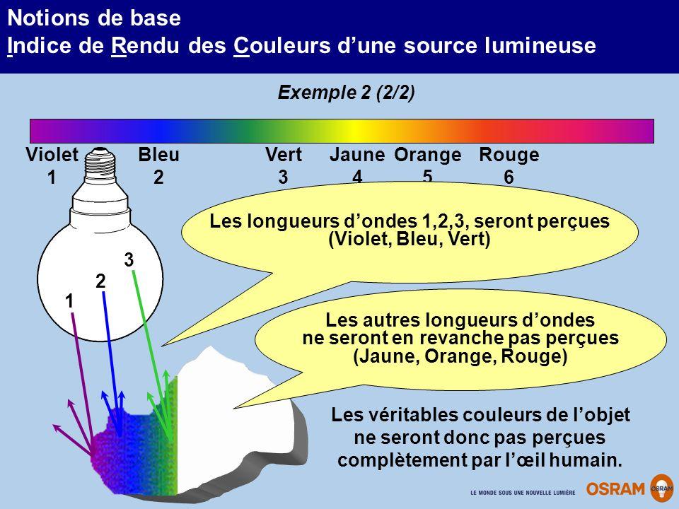 Les longueurs d'ondes 1,2,3, seront perçues (Violet, Bleu, Vert)