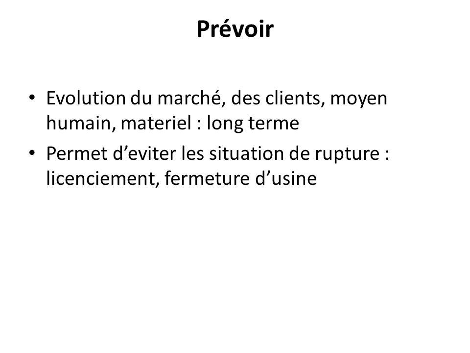 Prévoir Evolution du marché, des clients, moyen humain, materiel : long terme.