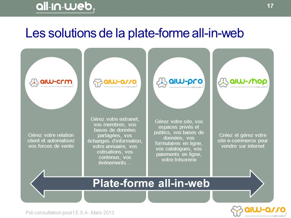 Les solutions de la plate-forme all-in-web
