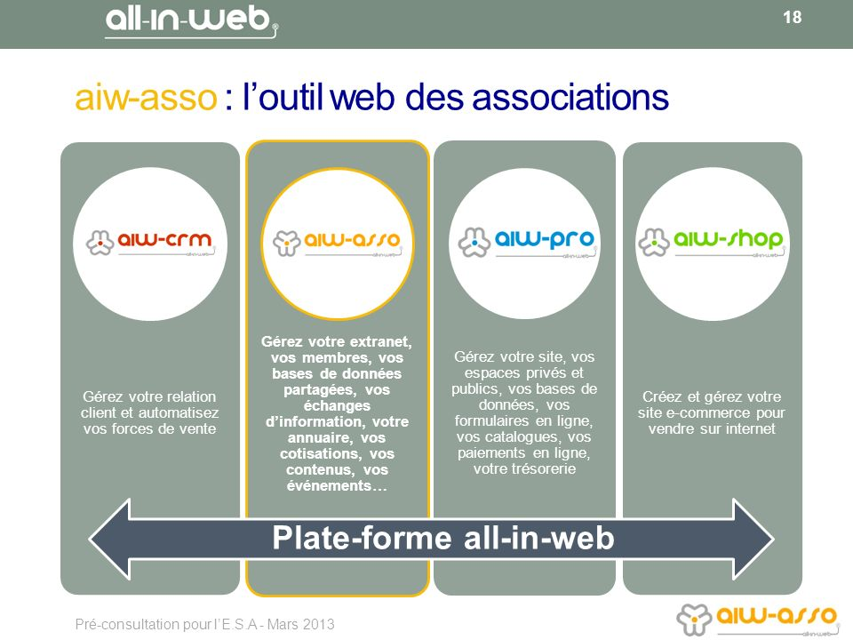 aiw-asso : l'outil web des associations