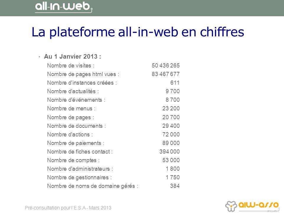 La plateforme all-in-web en chiffres