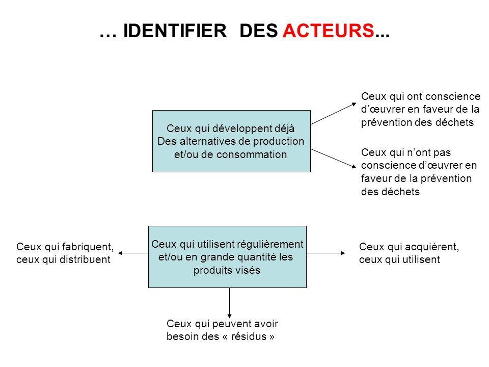 … IDENTIFIER DES ACTEURS...
