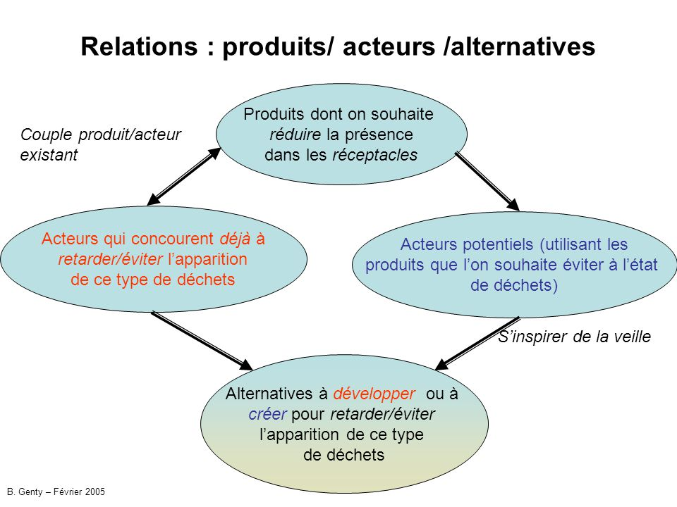 Relations : produits/ acteurs /alternatives