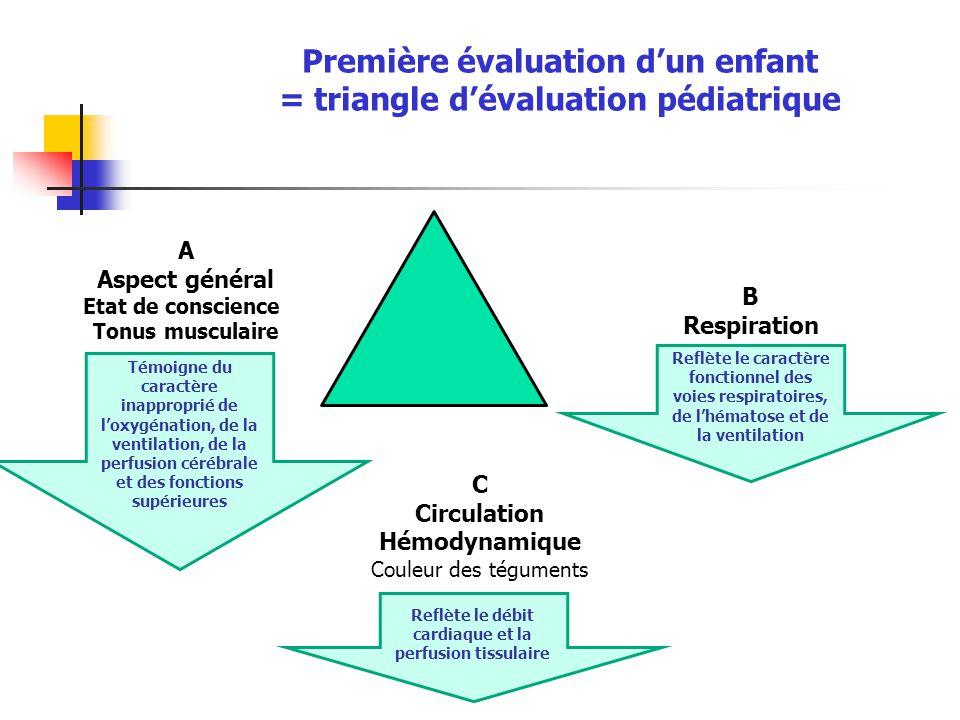 Première évaluation d'un enfant = triangle d'évaluation pédiatrique
