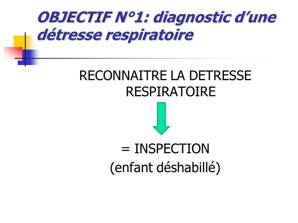 OBJECTIF N°1: diagnostic d'une détresse respiratoire