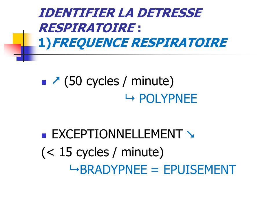 IDENTIFIER LA DETRESSE RESPIRATOIRE : 1)FREQUENCE RESPIRATOIRE