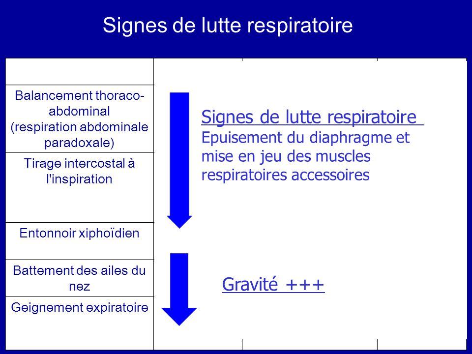 Signes de lutte respiratoire