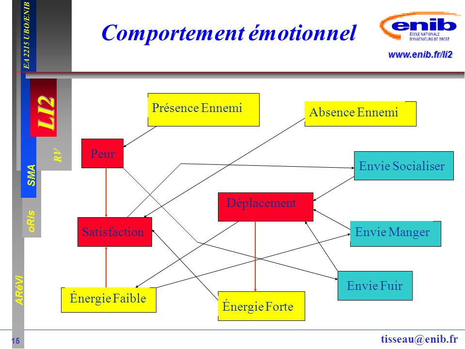 Comportement émotionnel