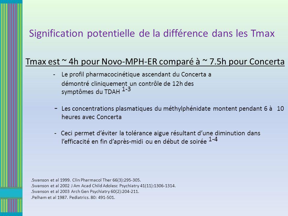 Signification potentielle de la différence dans les Tmax