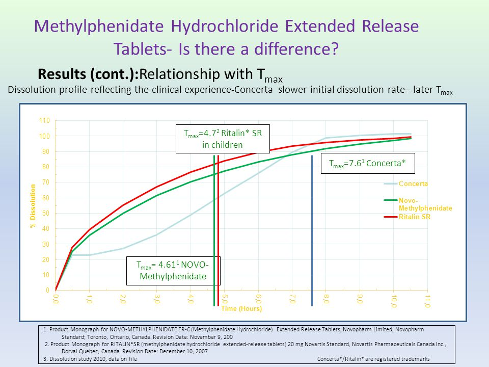 Methylphenidate Hydrochloride Extended Release Tablets- Is there a difference