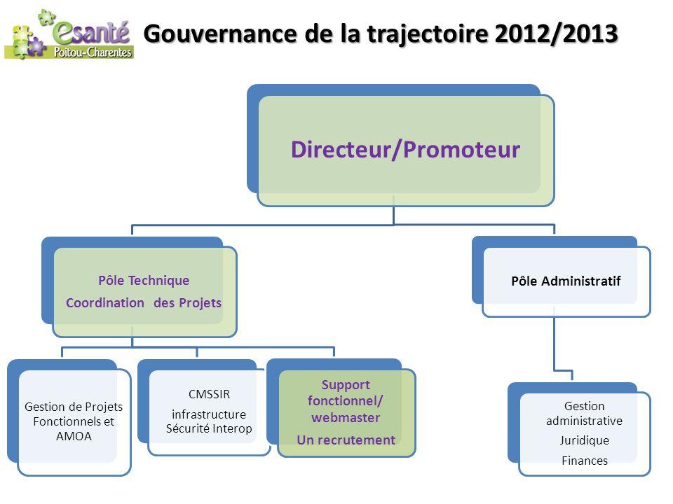 Gouvernance de la trajectoire 2012/2013