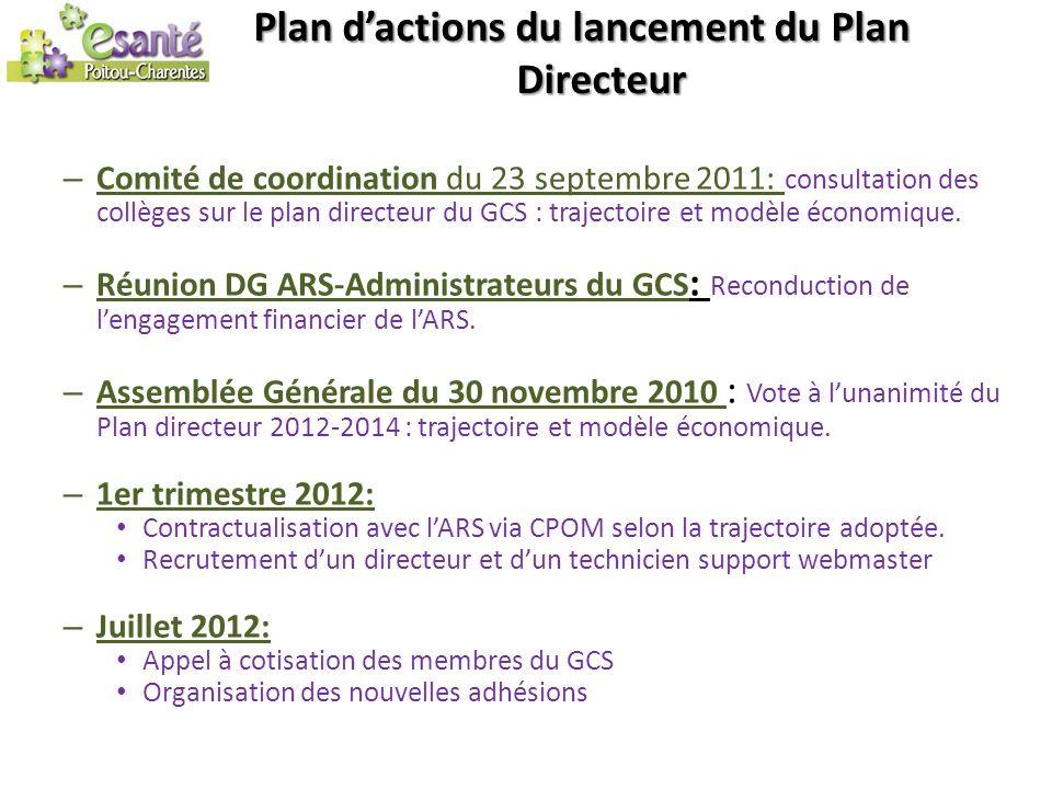 Plan d'actions du lancement du Plan Directeur