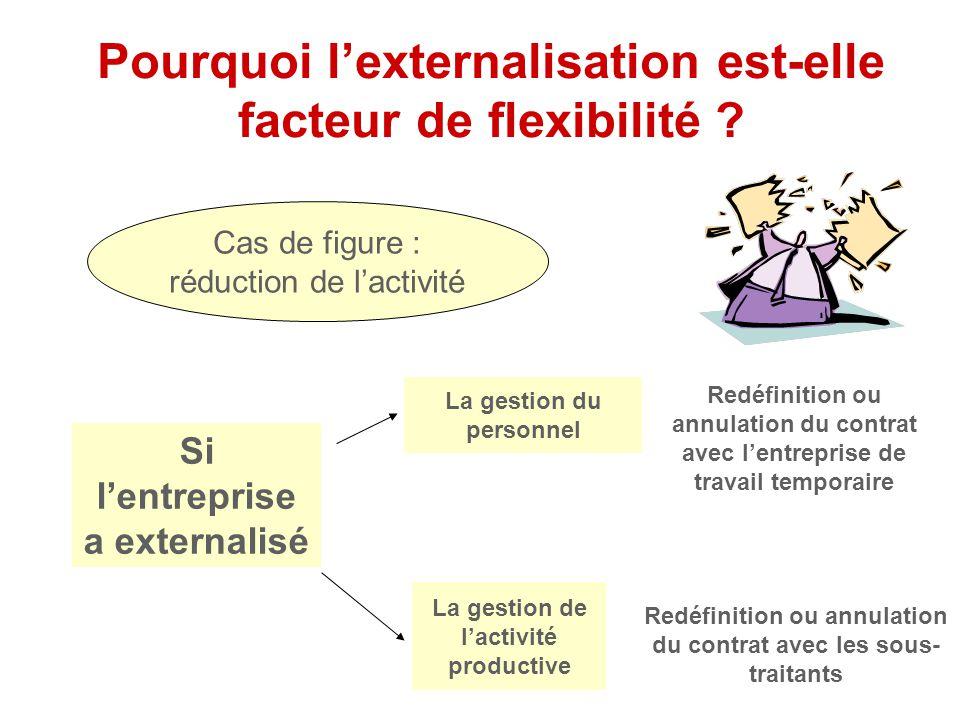 Pourquoi l'externalisation est-elle facteur de flexibilité