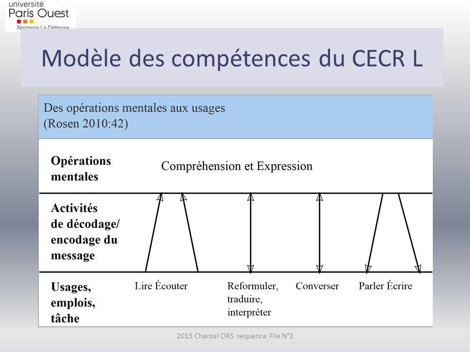 Modèle des compétences du CECR L