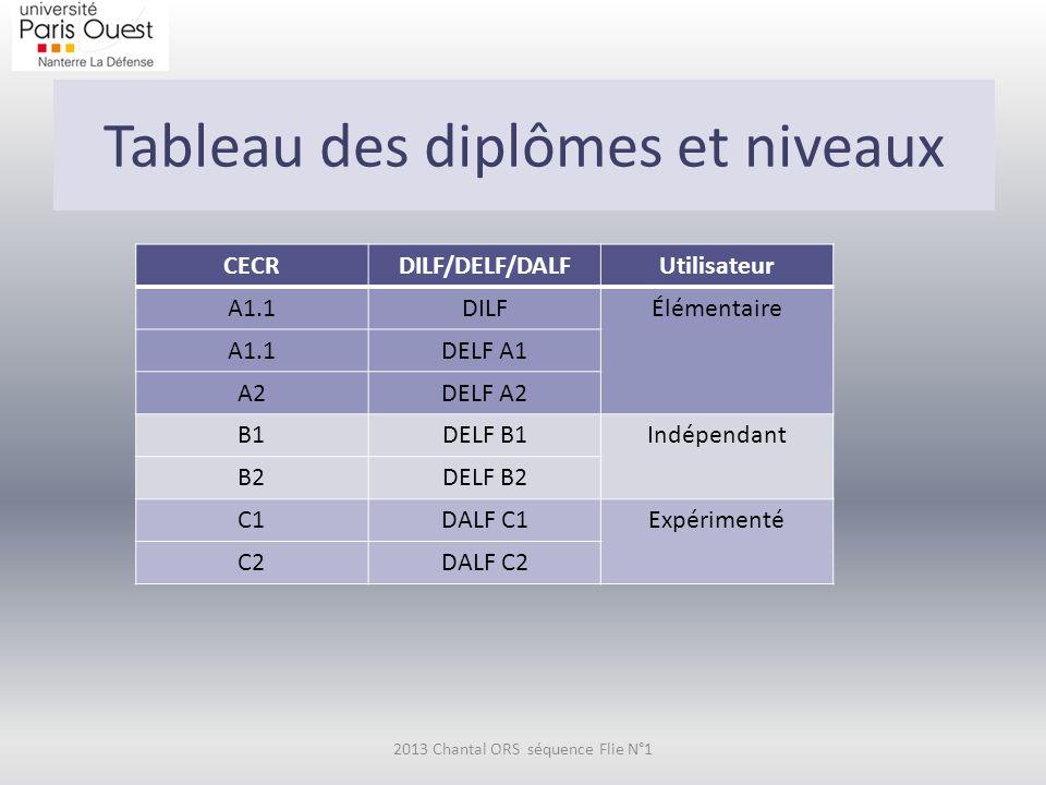 Tableau des diplômes et niveaux