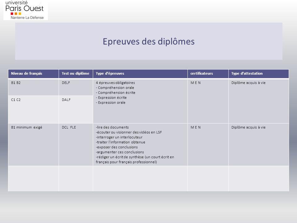 Epreuves des diplômes Niveau de français Test ou diplôme
