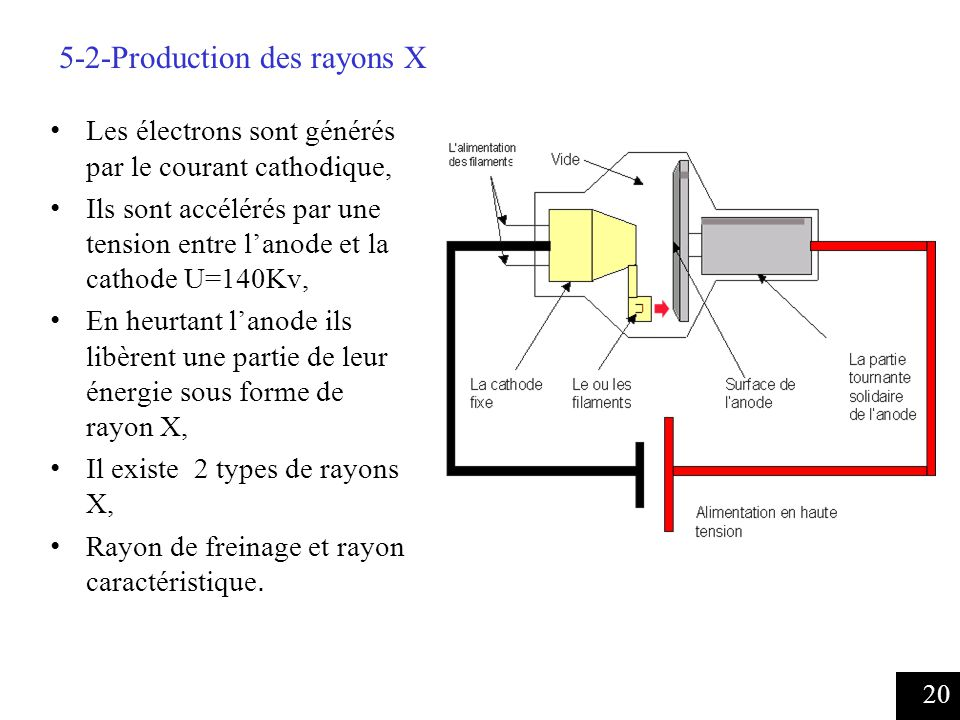 5-2-Production des rayons X