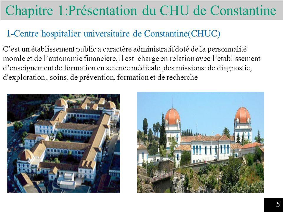1-Centre hospitalier universitaire de Constantine(CHUC)